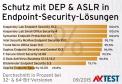 Schutz mit DEP & ASLR in endpoint-Security-Lösungen