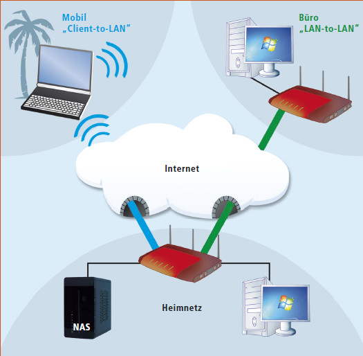 Fernzugriff Aufs Eigene Netz Per Vpn Com Professional