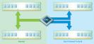 Dual-Channel-Technik: Mit der Dual-Channel-Technik kann der Prozessor die Daten auf zwei Arbeitsspeichermodule aufteilen und somit parallel schreiben und lesen. Das verdoppelt die Datenrate. Voraussetzung ist aber, dass die eingebauten Module baugleich si