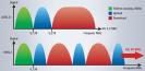 Frequenzen: Die Frequenzen auf der Telefonleitung teilen sich in drei Bereiche auf: die Telefonie, den Internet-Download und den Upload. Bei ADSL2+ gibt es einen fest definierten Frequenzbereich für den Download und einen für den Upload. VDSL ist flexible