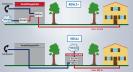 DSLAM: Der DSLAM (Digital Subscriber Line Access Multiplexer) ist das Gegenstück zum DSL-Modem zu Hause. Bei ADSL2+ dürfen Sie bis zu 4,6 km vom DSLAM weg sein, bei VDSL2 nur 850 Meter. Deshalb braucht man für VDSL2 gesonderte Outdoor-DSLAMs.