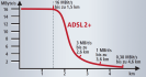 Leitungsdämpfung: ADSL2+ kann zwar 16 MBit/s, was aber tatsächlich bei Ihnen zu Hause ankommt, hängt davon ab, wie weit Sie von der Vermittlungsstelle entfernt sind. Der Grund ist die Leitungsdämpfung: Jeder Meter des Kupferkabels schluckt einen Teil der