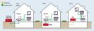 Glasfaser im Haus: Bei FTTC (Curb) nutzen Sie zu Hause die Kupferleitungen des Telefonanschlusses. Bei FTTB (Building) reicht das Glasfaserkabel bis in den Keller. Dort wandelt die MDU (Multi Dwelling Unit) das Licht in elektrische Signale um und speist s