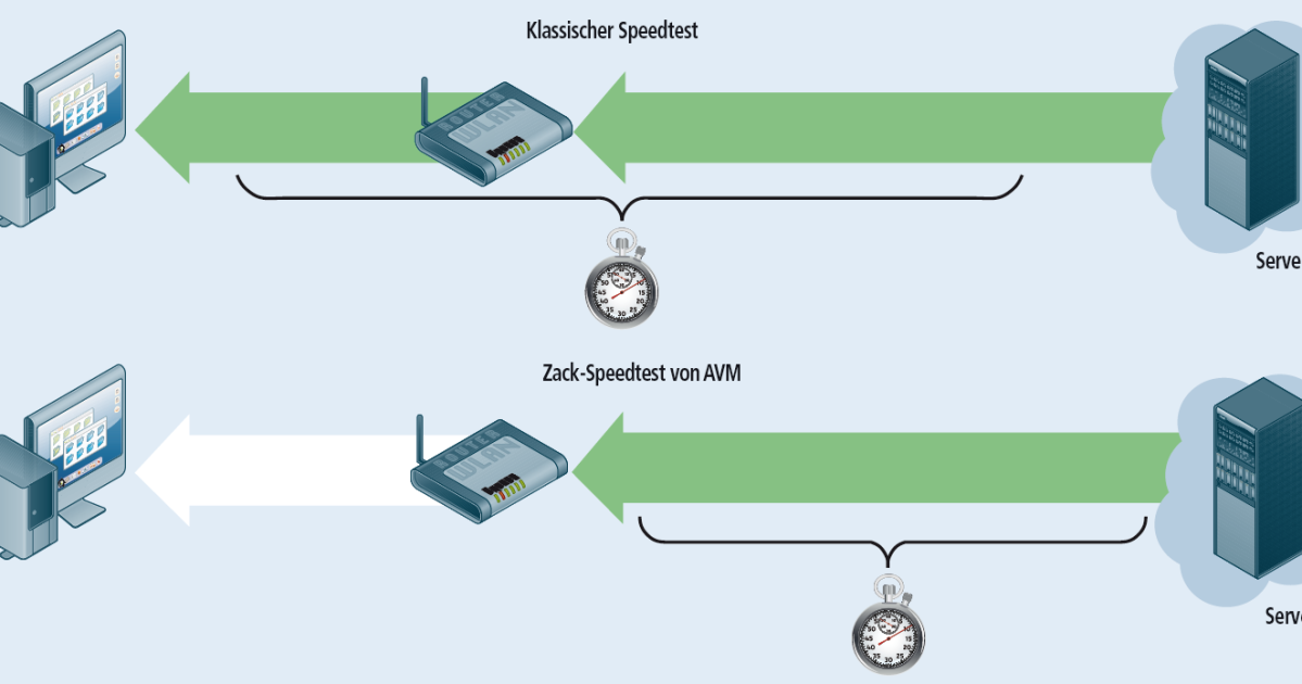 zack breitband speedtest