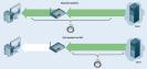 Zack-Speedtest: Klassische Speedtests messen, wie lange es dauert, bis bestimmte Testdaten vom Server zum PC übertragen sind. Probleme im Heimnetz wirken sich negativ auf das Messergebnis aus. Der Zack-Speedtest misst nur die zwischen Server und Router be