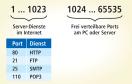 Port: Der Port ist Teil der Adresse eines Datenpakets. Im Internet sind bestimmte Ports für bestimmte Dienste reserviert. An Ihrem PC verteilt Windows freie Ports beliebig.