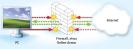 Personal Firewall: Wie der Router lässt auch eine Personal Firewall nur angeforderte Daten auf Ihren PC. Darüber hinaus verhindert sie, dass Programme heimlich von Ihrem PC ins Internet gehen. Die Firewall, die seit XP Service Pack 2 in Windows integriert