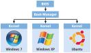 """Boot-Vorgang: Nach einem Selbsttest (siehe Bild 2 """"POST"""") übergibt das BIOS das Kommando an den Boot-Manager (siehe Bild 3 """"Boot-Manager""""). Der startet den Kernel des ausgewählten Betriebssystems (siehe Bild 4 """"Kernel"""" und Bild 5 """"Benutzeranmeldung"""")."""