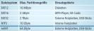 Partitionsgrenzen: Die Tabelle zeigt, wie groß eine Partition des jeweiligen Dateisystems höchstens sein darf. Ein Exabyte (EByte) sind 1.000.000 Terabyte (TByte), ein Zettabyte (ZByte) wiederum sind 1000 Exabyte.
