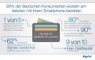 Paypal: Immer mehr wollen per Smartphone bezahlen
