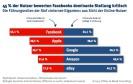 Die W3B-Studie befragte Internetnutzer nach ihrer Meinung zu führenden Internet-Firmen. Das Ergebnis: Fast die Hälfte hält die führende Rolle Facebooks unter den sozialen Netzwerken für bedenklich.