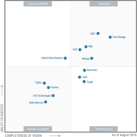 Magic Quadrant SSA