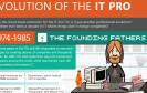 Eine lustig gestaltete Infografik von Microsoft zeigt die Geschichte des Personal Computers — vom 8080-Prozessor im Jahr 1974 bis heute. Ein Ausblick zeigt, was noch alles kommen könnte.