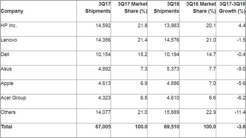 Weltweiter PC-Markt schrumpft erneut und nimmt den Mac mit