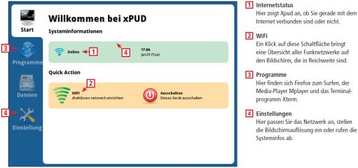 Beim blitzschnell gestarteten Linux-System Xpud ersetzt ein auf wenige Programme wie Firefox beschränkter Desktop die umfassende Bedienerführung herkömmlicher Linux-Distributionen. Diese Infografik zeigt Ihnen die wichtigsten Optionen der Bedienoberfläche